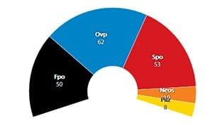 Austria al voto, le proiezioni: in testa i popolari di Kurz. L'ultradestra vola, ma Spo resta secondo partito
